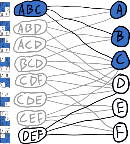 bipartite graph with ABC selected