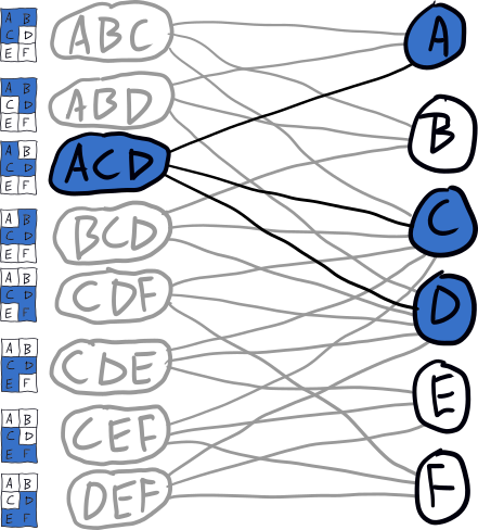 bipartite graph with ACD selected